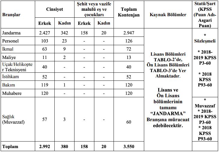 Jandarma Genel Komutanlığı 3550 Astsubay Alımı Tablo 1