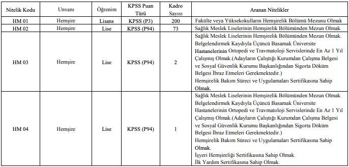 Atatürk Üniversitesi Sözleşmeli 466 Sağlık Personeli Alımı Detayları 1