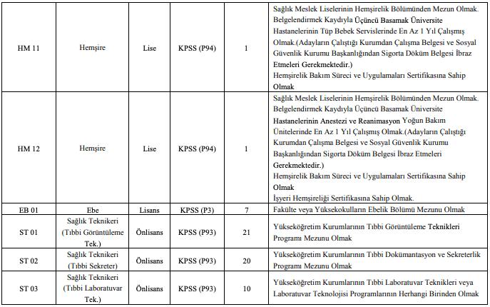 Atatürk Üniversitesi Sözleşmeli 466 Sağlık Personeli Alımı Detayları 4