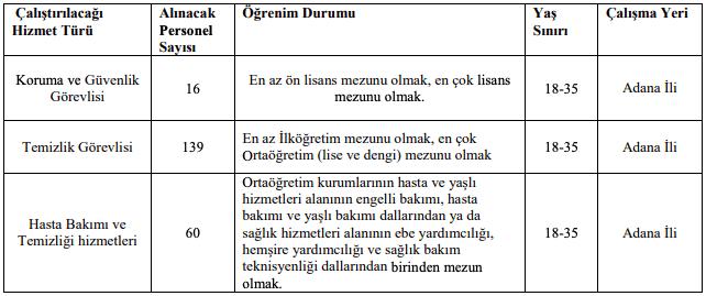 Çukurova Üniversitesi 215 İşçi Personel Alımı Detayları