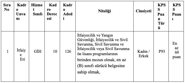 Konya Büyükşehir Belediyesi 126 İtfaiye Eri Alımı Detayları
