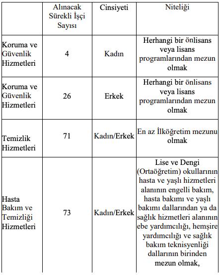 Trakya Üniversitesi İŞKUR Üzerinden 174 İşçi Personel Alımı Detayları