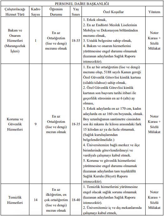 Akdeniz Üniversitesi Temizlik Görevlisi, Marangoz ve Güvenlik Görevlisi Alımı Detayları 1