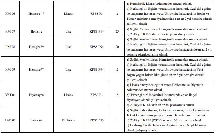 Dicle Üniversitesi Sözleşmeli 242 Personel Alımı Detayları 2