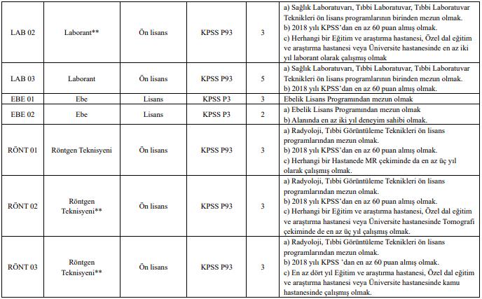 Dicle Üniversitesi Sözleşmeli 242 Personel Alımı Detayları 3