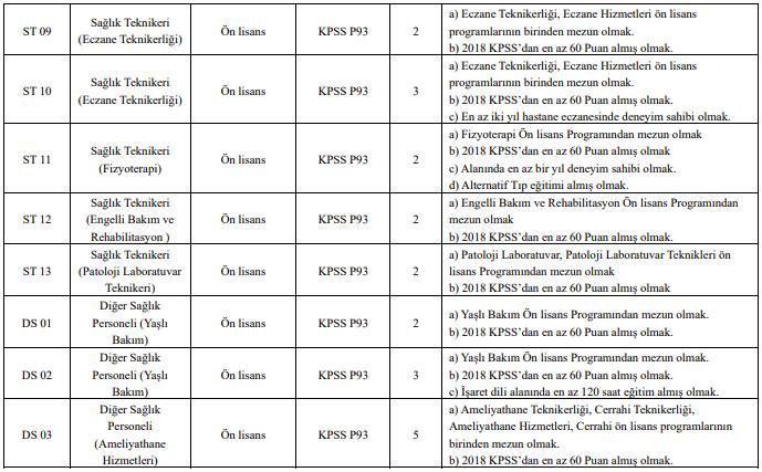 Dicle Üniversitesi Sözleşmeli 242 Personel Alımı Detayları 6
