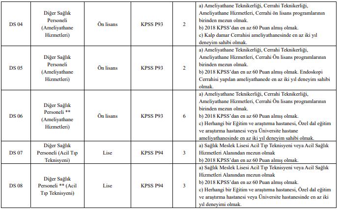 Dicle Üniversitesi Sözleşmeli 242 Personel Alımı Detayları 7