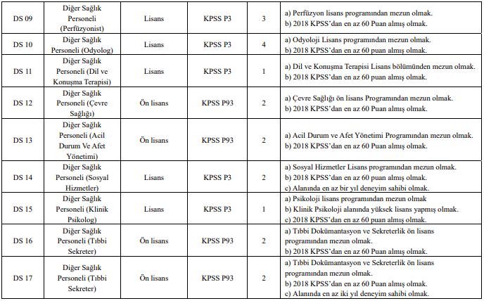 Dicle Üniversitesi Sözleşmeli 242 Personel Alımı Detayları 8