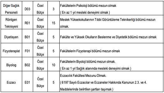 Ege Üniversitesi Sözleşmeli 310 Sağlık Personeli Alımı Detayları 2