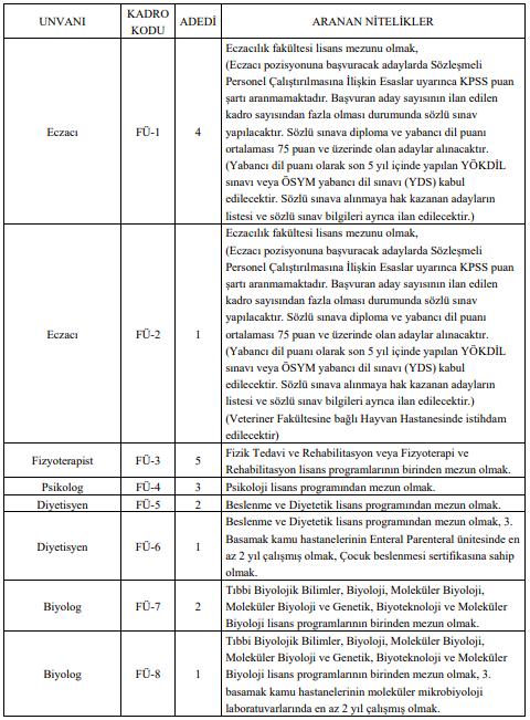 Fırat Üniversitesi 362 Sağlık Personeli Alımı Detayları 1