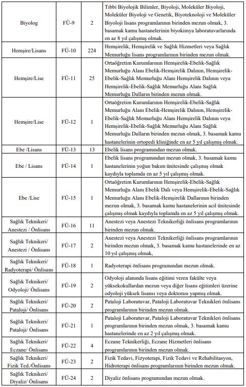 Fırat Üniversitesi 362 Sağlık Personeli Alımı Detayları 2