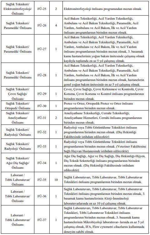 Fırat Üniversitesi 362 Sağlık Personeli Alımı Detayları 3