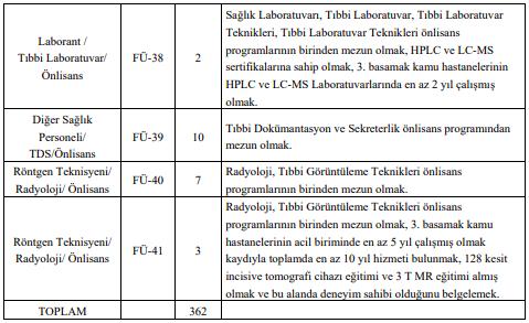 Fırat Üniversitesi 362 Sağlık Personeli Alımı Detayları 4