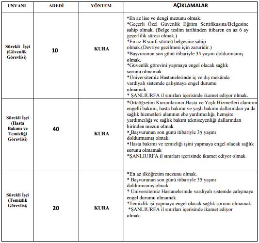 Harran Üniversitesi 74 İşçi Personel Alımı Detayları 1