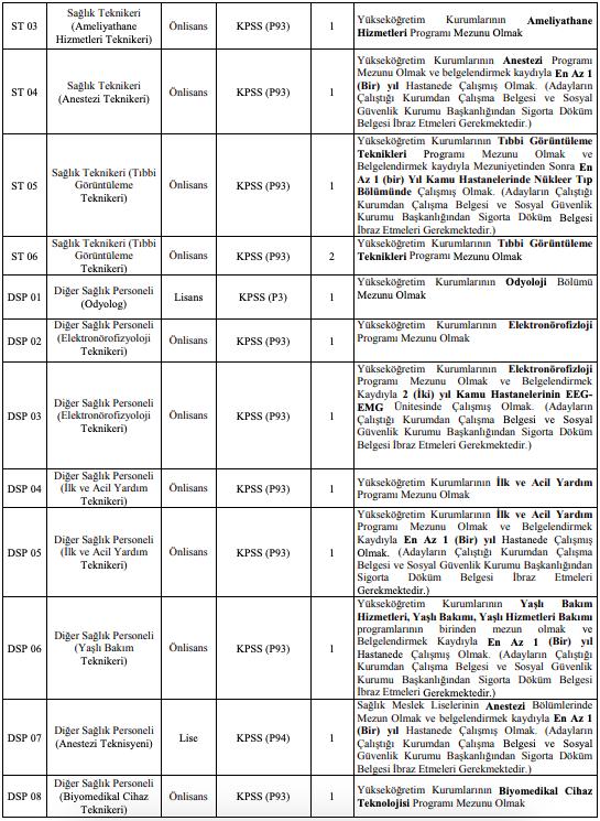 Harran Üniversitesi Sözleşmeli 75 Sağlık Personeli Alımı Detayları 2