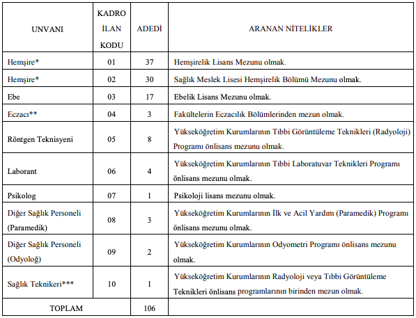 Kafkas Üniversitesi Sözleşmeli 106 Sağlık Personeli Alımı Detayları