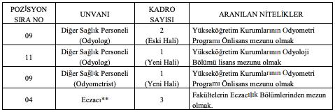 Kafkas Üniversitesi Sözleşmeli 106 Sağlık Personeli Alımı Düzeltme İlanı