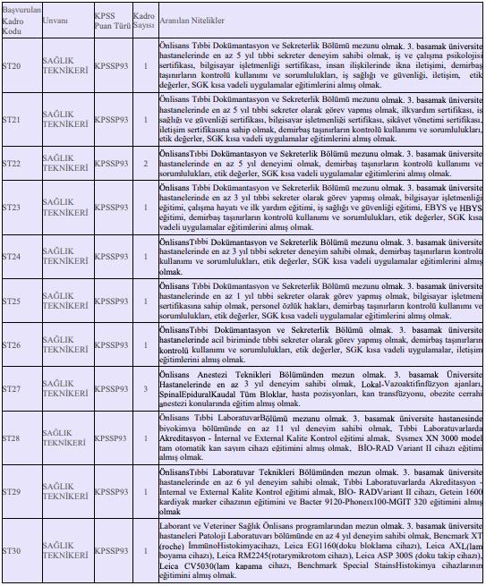 Kahramanmaraş Sütçü İmam Üniversitesi Sözleşmeli 117 Personel Alımı Detayları 4