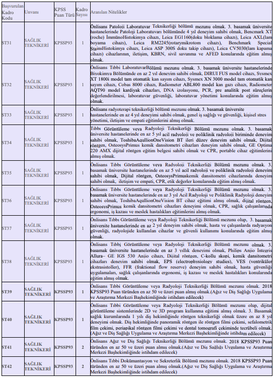 Kahramanmaraş Sütçü İmam Üniversitesi Sözleşmeli 117 Personel Alımı Detayları 5
