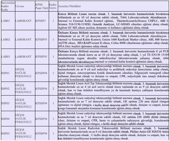 Kahramanmaraş Sütçü İmam Üniversitesi Sözleşmeli 117 Personel Alımı Detayları 6