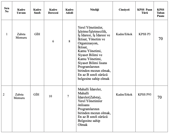 Karatay Belediyesi 15 Zabıta Memuru Alımı Detayları