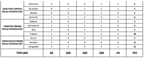 Orman Genel Müdürlüğü 700 İşçi Alımı Detayları 3