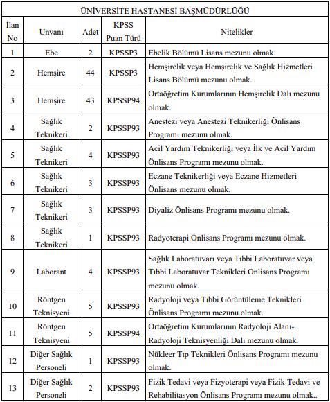 Süleyman Demirel Üniversitesi Sözleşmeli 149 Sağlık Personeli Alımı Detayları 1