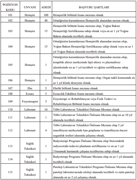 Trakya Üniversitesi Sözleşmeli 270 Personel Alımı Detayları 1