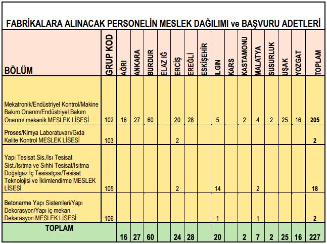 Türkiye Şeker Fabrikaları 306 İşçi Personel Alımı Detayları 1