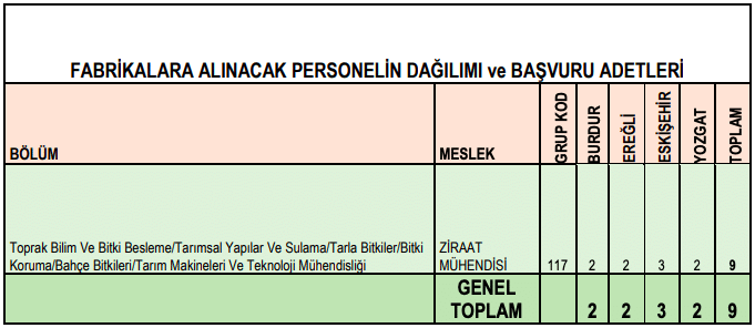 Türkiye Şeker Fabrikaları 306 İşçi Personel Alımı Detayları 3