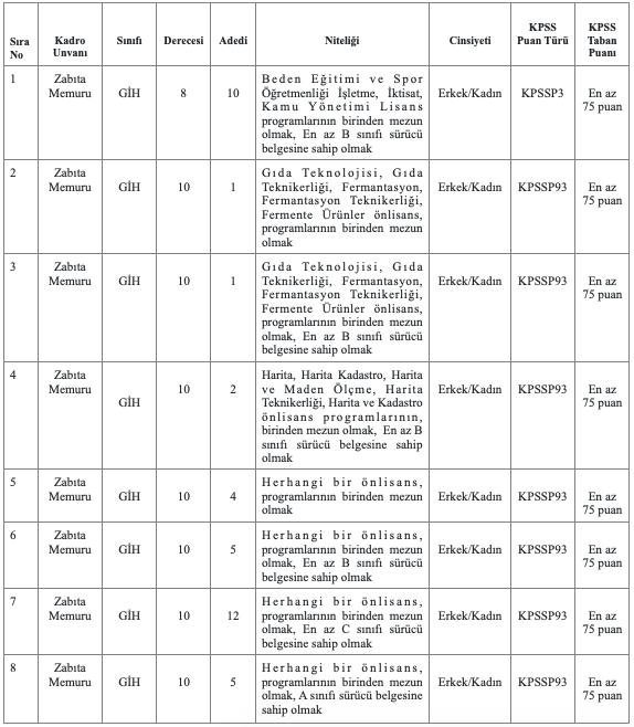 Üsküdar Belediyesi 40 Zabıta Memuru Alımı Detayları
