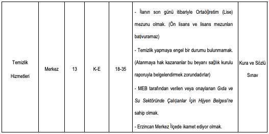 Erzincan Binali Yıldırım Üniversitesi 13 Temizlik ve 4 Güvenlik Görevlisi Alımı Detayları 2