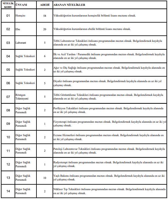 Necmettin Erbakan Üniversitesi Sözleşmeli 121 Sağlık Personeli Alımı Detayları