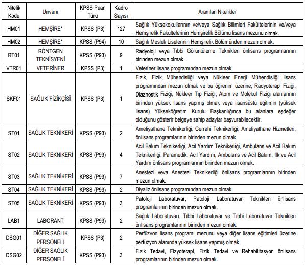 Pamukkale Üniversitesi Sözleşmeli 173 Sağlık Personeli Alımı Detayları