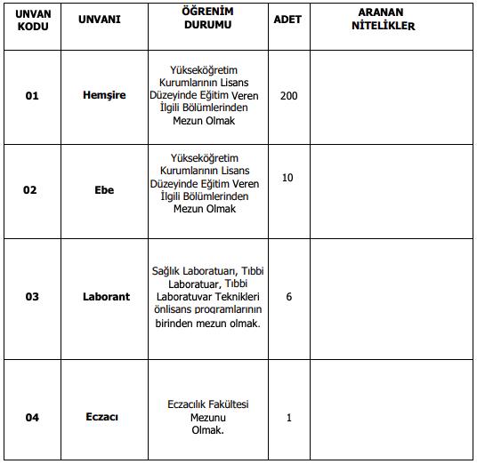 Selçuk Üniversitesi 250 Personel Alımı Detayları 1