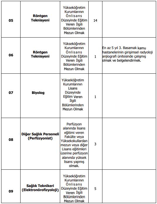 Selçuk Üniversitesi 250 Personel Alımı Detayları 2