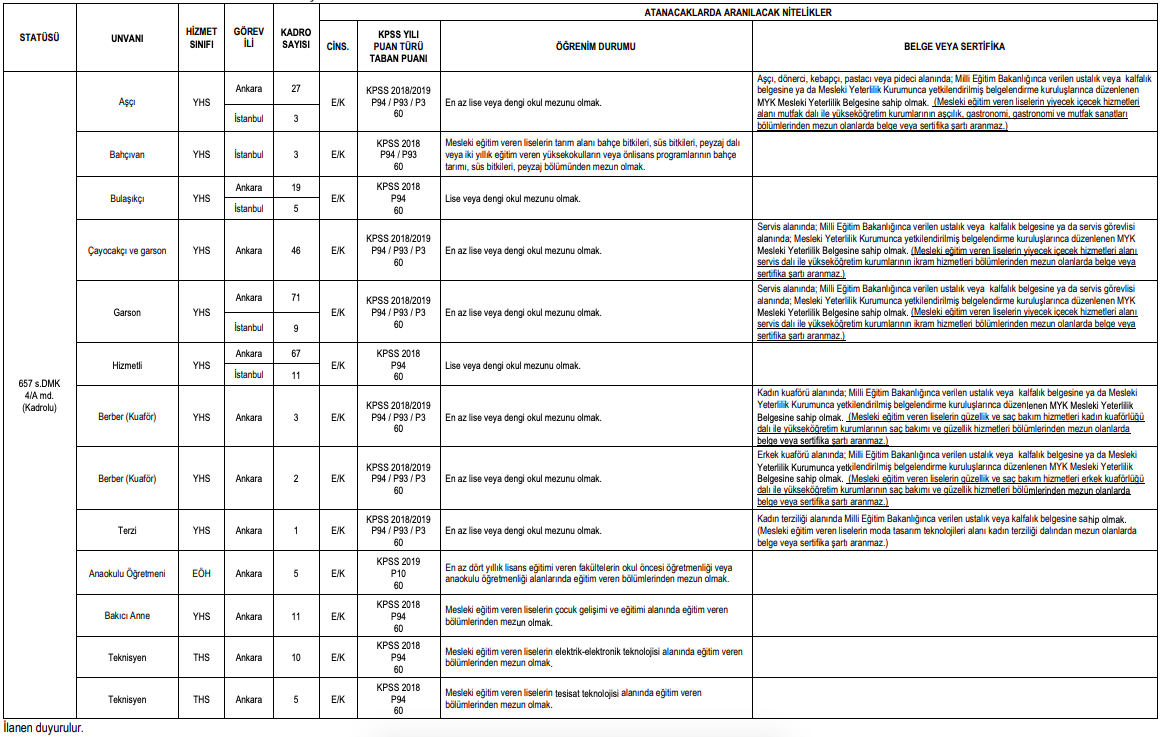 TBMM 298 Kamu Personeli Alımı Detayları