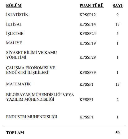 Türkiye İstatistik Kurumu (TÜİK) 50 Memur (Uzman Yardımcısı) Alımı Detayları