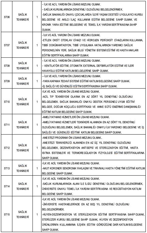 Van Yüzüncü Yıl Üniversitesi 98 Personel Alımı Detayları 4