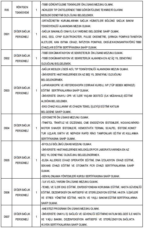 Van Yüzüncü Yıl Üniversitesi 98 Personel Alımı Detayları 6