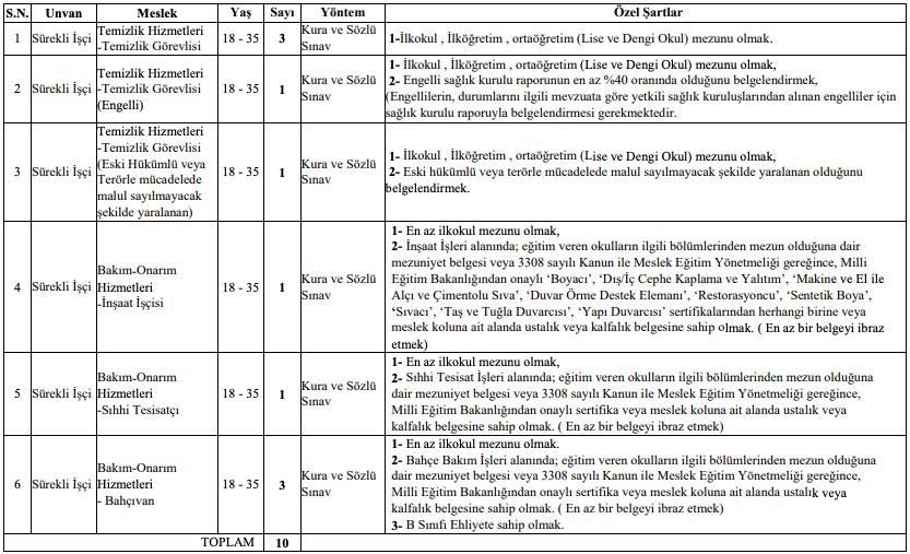 Kastamonu Üniversitesi 10 İşçi Personel Alımı Detayları 1