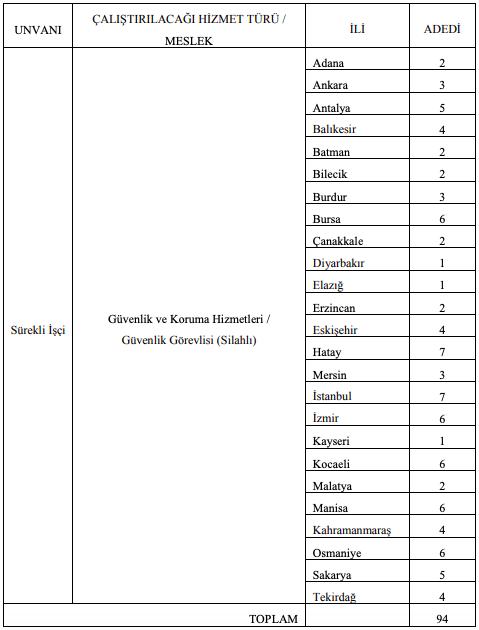 Milli Savunma Bakanlığı 94 Güvenlik Görevlisi Alımı Detayları