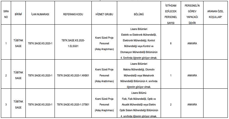 TÜBİTAK 35 Personel (Aday Araştırmacı) Alımı Detayları 1