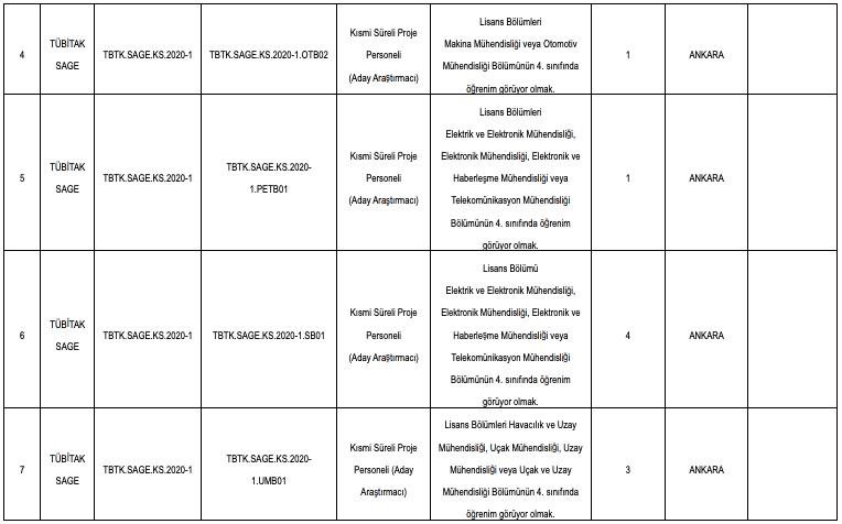 TÜBİTAK 35 Personel (Aday Araştırmacı) Alımı Detayları 2