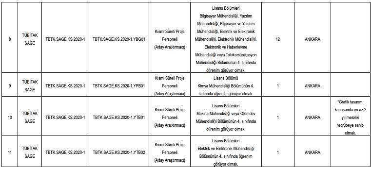 TÜBİTAK 35 Personel (Aday Araştırmacı) Alımı Detayları 3
