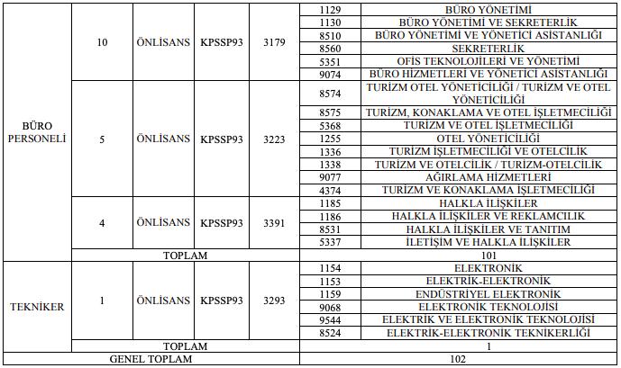 Orman Genel Müdürlüğü 102 Büro Personeli ve Tekniker Alımı Detayları 2