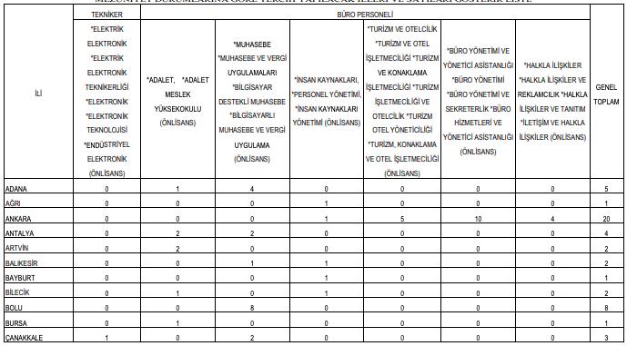 Orman Genel Müdürlüğü 102 Büro Personeli ve Tekniker Alımı Detayları 3