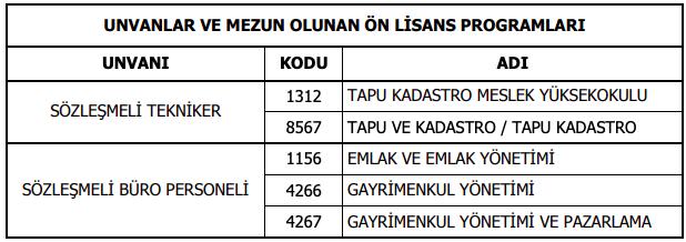 Tapu ve Kadastro Genel Müdürlüğü 87 Büro Personeli ve Tekniker Alımı Detayları