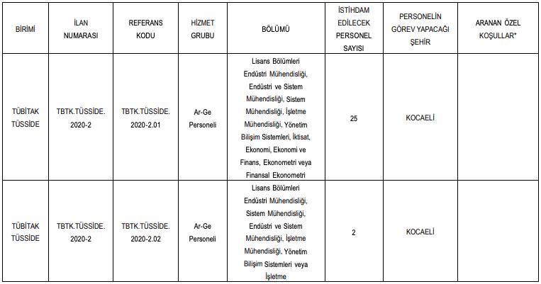 TÜBİTAK TÜSSİDE 34 Personel Alımı Detayları 1