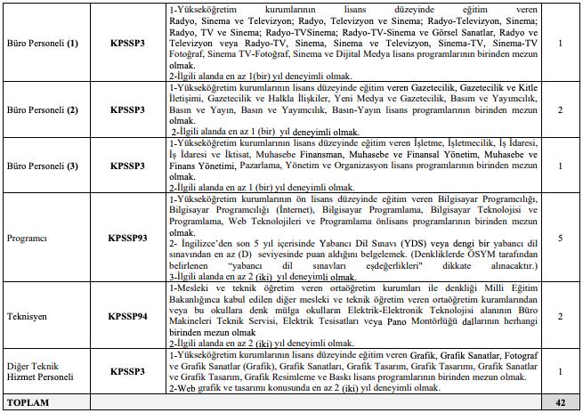 Atatürk Kültür, Dil ve Tarih Yüksek Kurumu Sözleşmeli 42 Personel Alımı Yapıyor Tablo 2